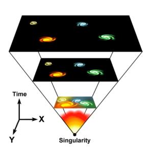 En illustrasjon av hvordan universet ekspanderte fra The big bang til galakser ble dannet.