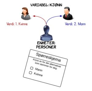 Enhet-variabel-verdi