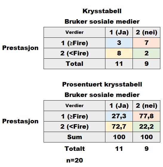 Krysstabell