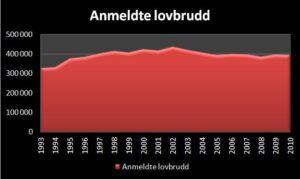 Statistikk over anmeldte lovbrudd i Norge 1993 til 2010
