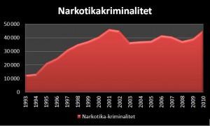 Statistikk over narkotikakriminalitet i Norge 1993 til 2010